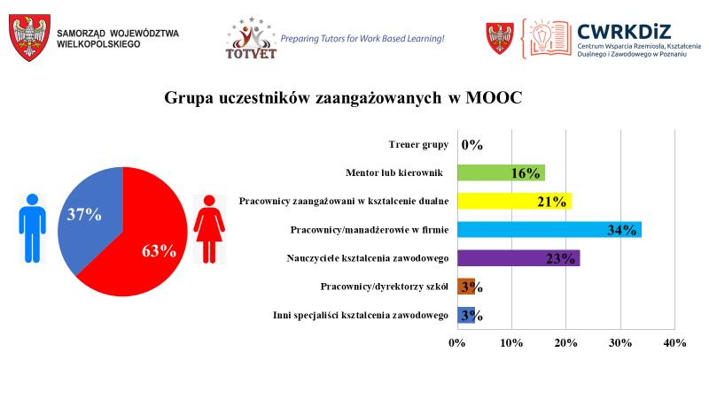 TOTVET- KursMOOC-dla 50 specjalistów 2020 rok podsumowanie